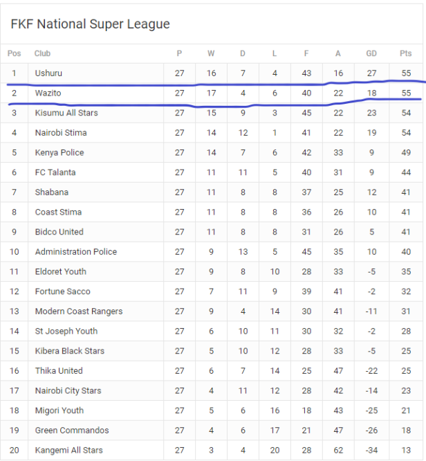 nsl table