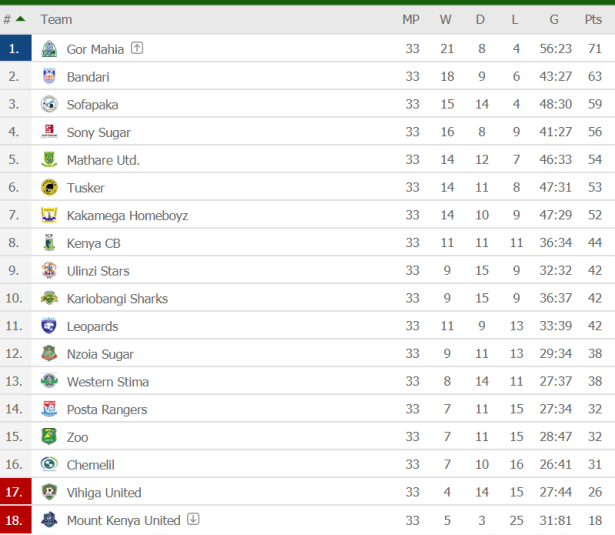 kpl season table one match to go