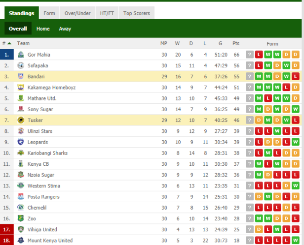 KPL TABLE kakamega